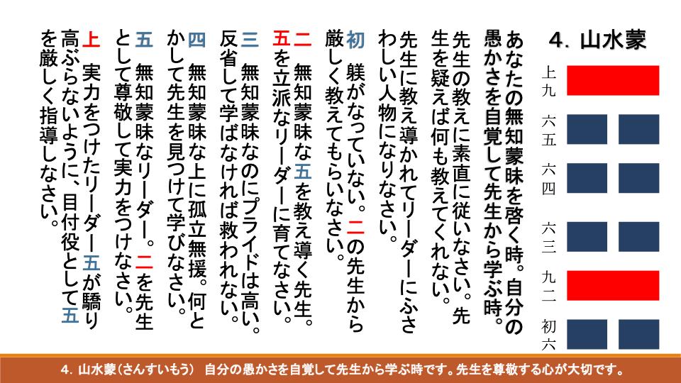 易経ワンコイン講座07 山水蒙(さんすいもう)